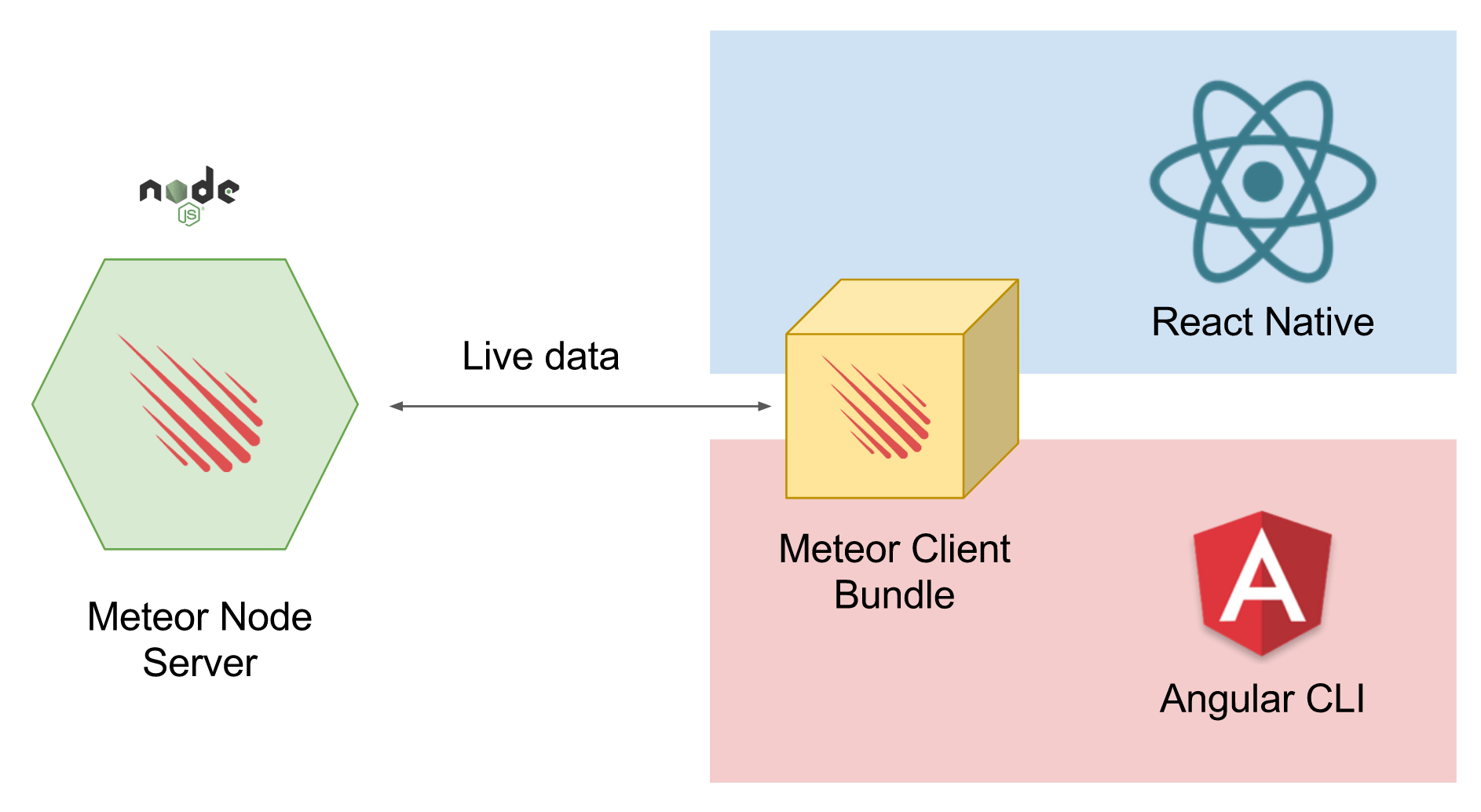 how meter.js works