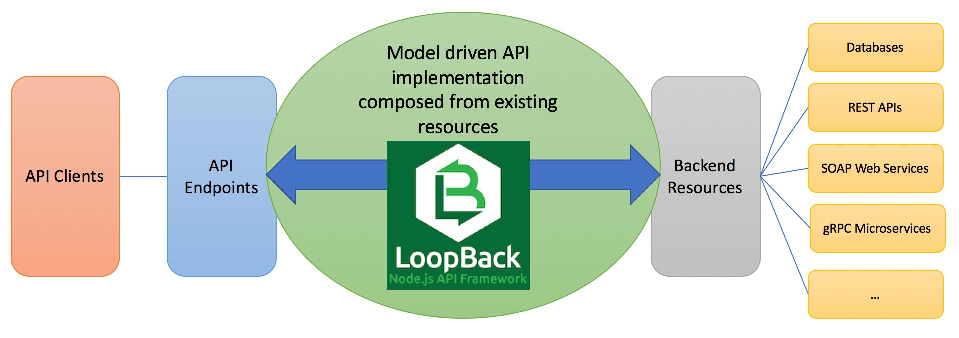 how loopback.js framework works