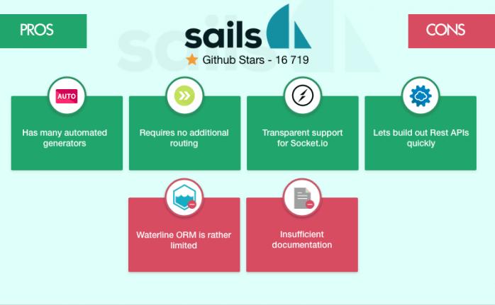sails node.js framework